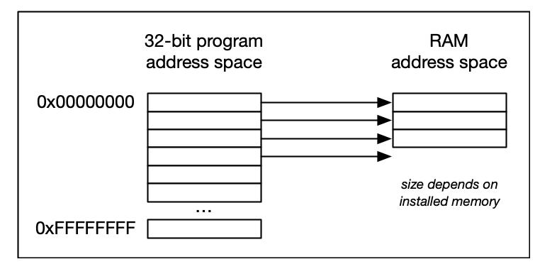 address-space