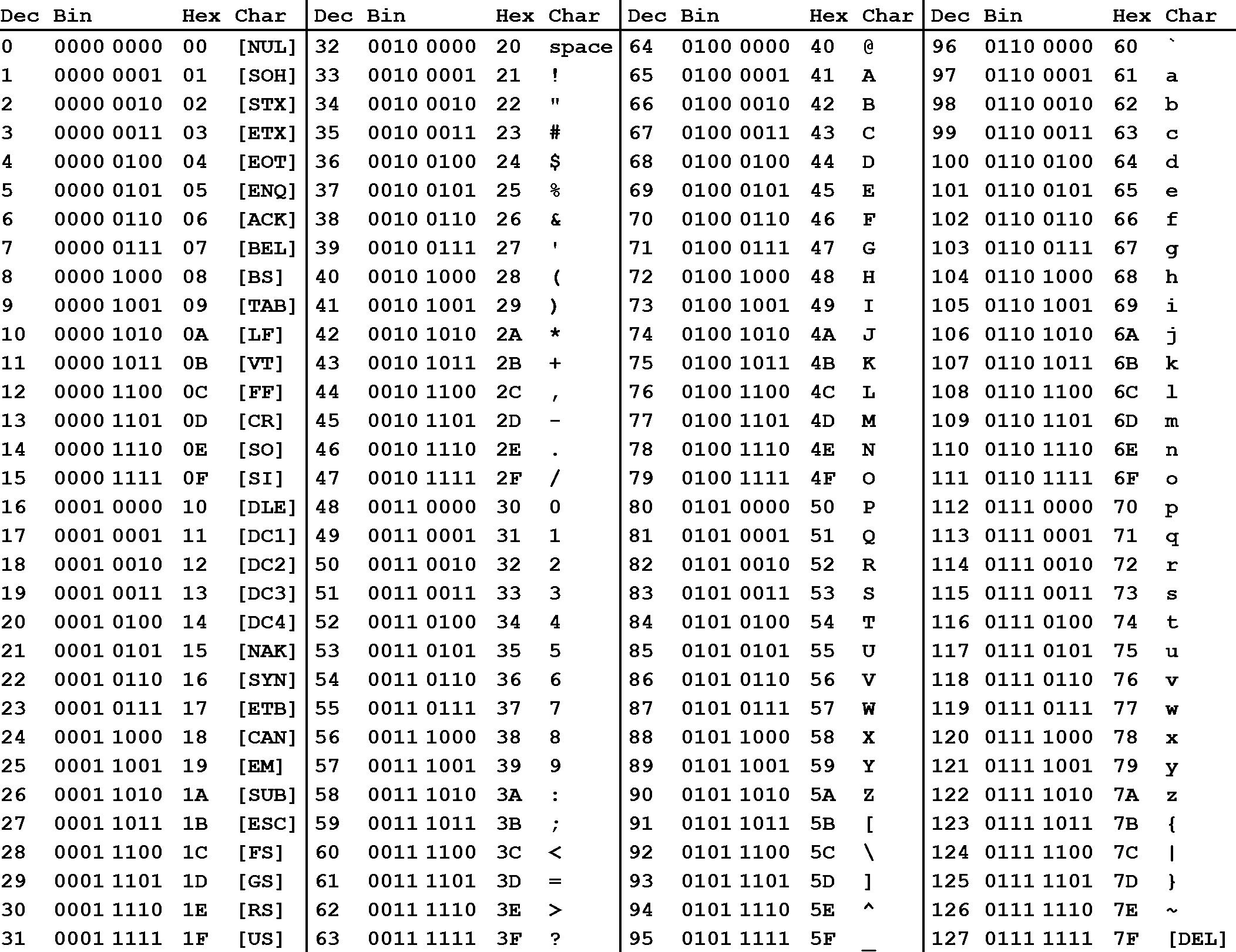 ascii-table