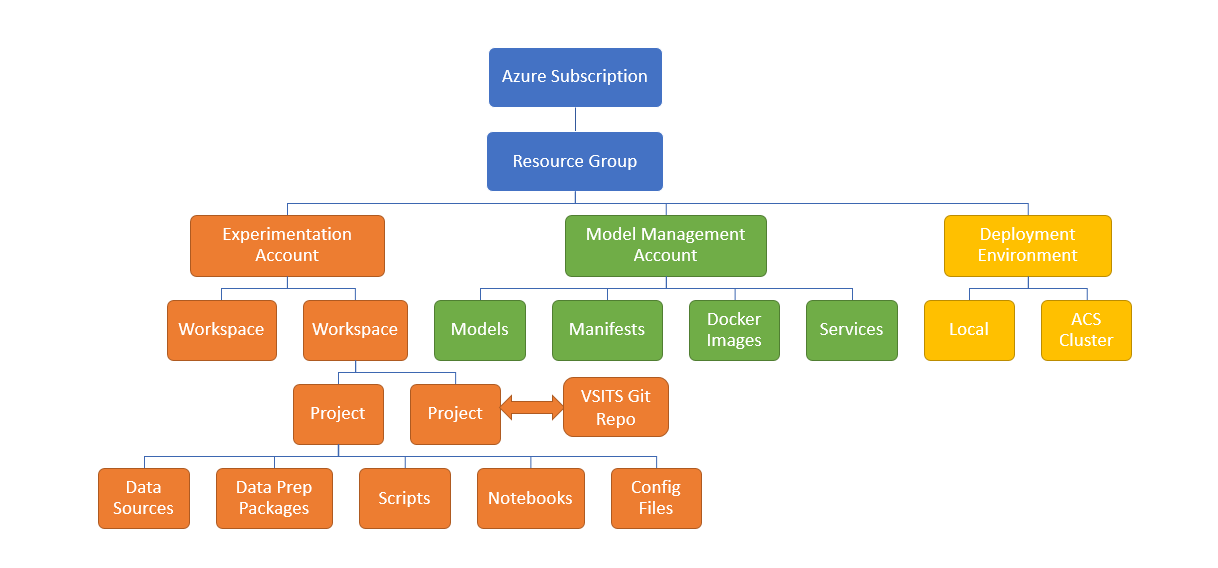 AzureML Structure Overview