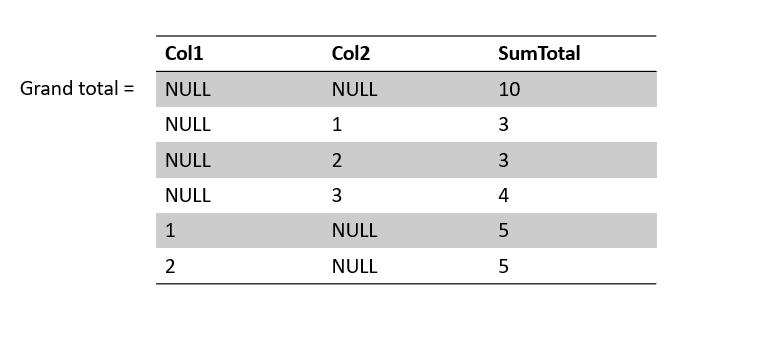 grouping-sets