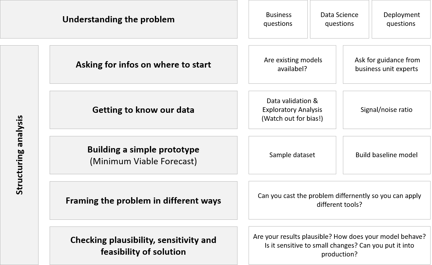 template-structure