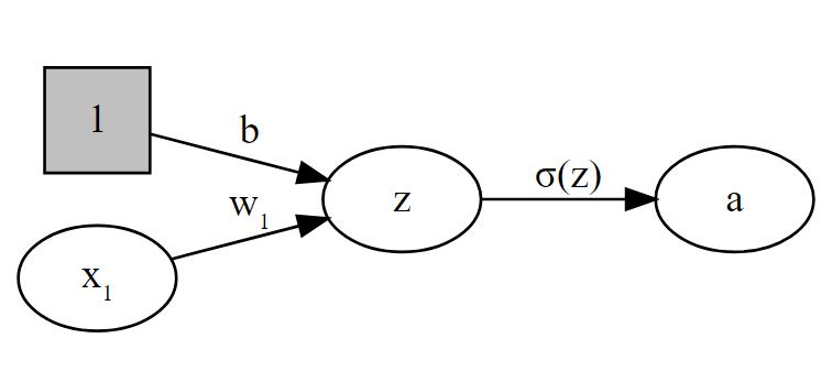 zero-hidden-layer network